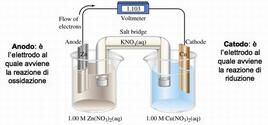 Immagine schematica di una cella elettrochimica Fonte: Moterma