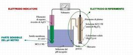 Immagine schematica di un Ph metro Fonte: Unisdo