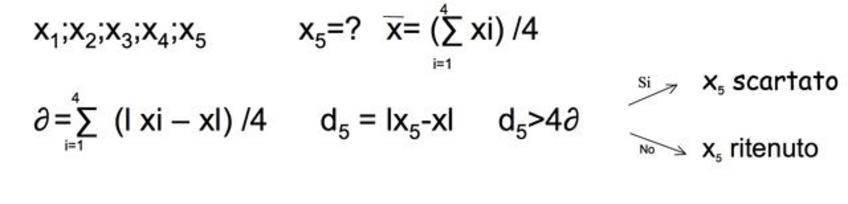 Si calcola la deviazione media escludendo il risultato sospetto. Se la deviazione di tale valore è maggiore di 4 volte la deviazione media il valore dubbio viene scartato.