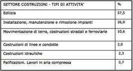 Tipi di attività in cui è diviso il settore costruzioni e % di infortuni. Fonte:  inail.it