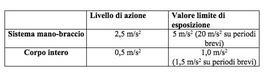 (Valori limite raccomandati dalle Linee Guida ISPESL = 0,9 m/s2).