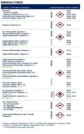 La nuova classificazione ed etichettatura dei prodotti chimici pericolosi. Fonte: Megavit