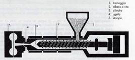 Schema di un impianto per stampaggio a iniezione.  Fonte: las.provincia.venezia