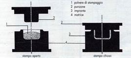Rappresentazione schematica di stampaggio a compressione.  Fonte: las.provincia.venezia