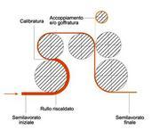 Rappresentazione schematica della calandratura.  Fonte: materioteca