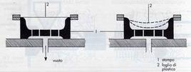 Rappresentazione della termoformatura sotto vuoto.  Fonte: las.provincia.venezia