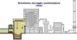 """Prima fase di funzionamento del termovalorizzatore """"i Cipressi"""". Fonte: termovalorizzatore"""