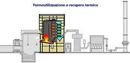 """Seconda fase di funzionamento del termovalorizzatore """"i Cipressi"""". Fonte: termovalorizzatore"""