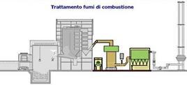 """Terza fase di funzionamento del termovalorizzatore """"i Cipressi"""". Fonte: termovalorizzatore"""