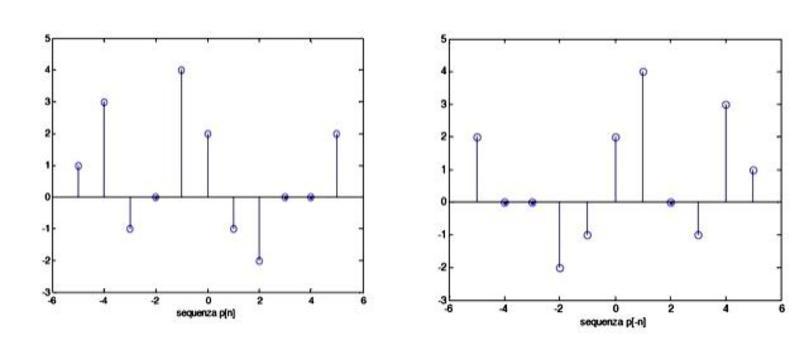 Time reversal per la sequenza p[n]=(1, 3, -1, 0, 4, 2, -1, -2, 0, 0, 2); vettore indici  n=(-5, -4, -3, -2, -1, 0, 1, 2, 3, 4, 5)