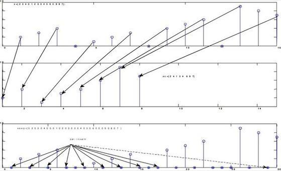 Operazioni di compressione ed espansione  su x[n],  con M=2 e M = 1/2