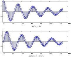 Visualizzazione della parte reale e della parte immaginaria. Grafici realizzati con Matlab con l'espressione indicata a lato.