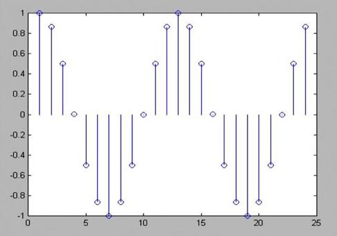 y=sin(2*pi/12*(1:24)+pi/3)  stem( Y ) Segnale periodico di periodo  N=12