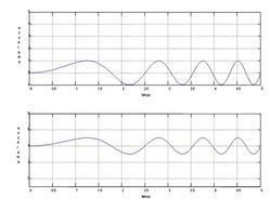 Grafico realizzato con Matlab.
