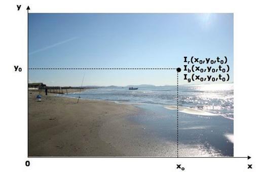 Segnale immagine. Variazione della luminosità  I(x,y) in funzione delle coordinate spaziali, dei colori e del tempo. L'immagine è fissa: la luminosità non dipende dal tempo. La luminosità I è un segnale vettoriale ed ha 3 componenti, Ir, Ib, Ig e ognuna può essere bidimensionale o tridimensionale. Fig. ridisegnata da 'Digital Signal Processing' J. G. Proakis  D.  Manolakis- Prentice Hall.