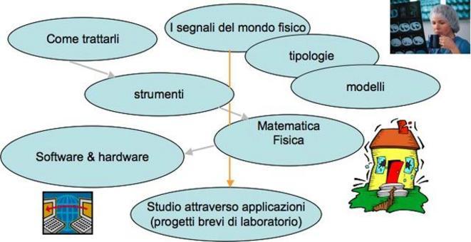 Questo corso si avvale dell'ambiente software  Matlab con Signal Processing toolbox.