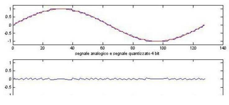L'errore diminuisce all'aumentare dei livelli di quantizzazione.