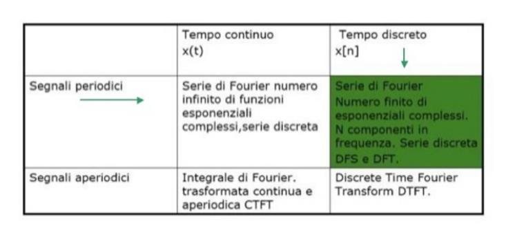 Analisi di Fourier.