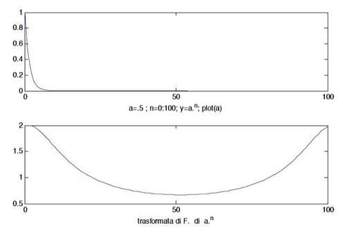 Una sequenza esponenziale e la sua DTFT.