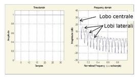 Finestra rettangolare nel dominio del tempo e delle frequenze.Fattore di leakage: 9.12%Attenuazione relativa del lobo laterale: -13.2 dBLarghezza del lobo principale (-3db): 0.054688.