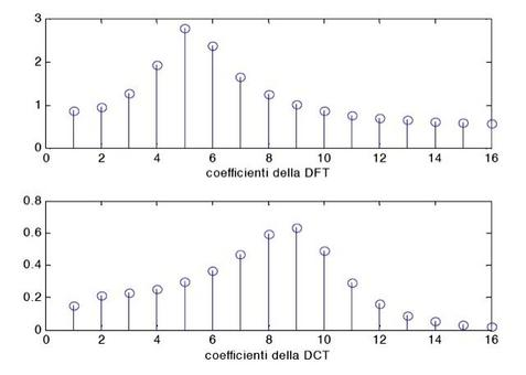 Il numero di coefficienti della DCT che portano il 99% dell'energia è 11 .