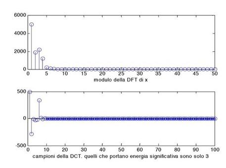 Si può ricostruire una sequenza con pochi coefficienti, perché l'energia viene concentrata agli indici bassi – proprietà di compattazione dell'energia.