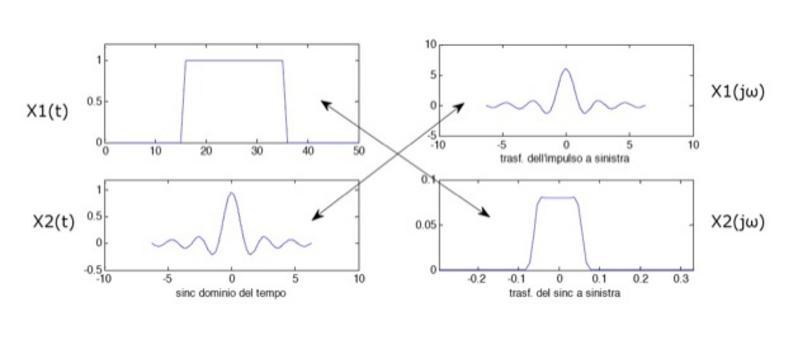 Per ogni coppia di trasformate c'è una coppia duale con interscambio delle variali tempo e frequenza.