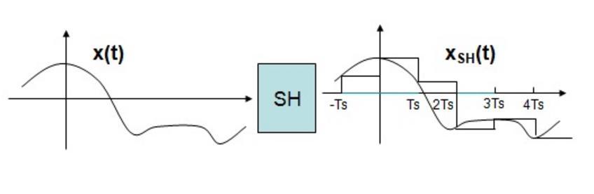 Il SH è un operatore che mantiene costante il valore del segnale per tutto lintervallo Ts, il suo effetto sul segnale analogico è quello di produrre un segnale a gradinata.