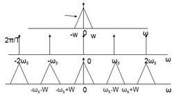 Primo grafico: spettro del segnale, secondo grafico: spettro del di treno impulsi e terzo  grafico: convoluzione dei primi due.