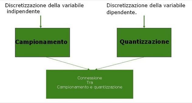 Esamineremo due fondamentali aspetti del campionamento, cioè della conversione dei segnali da analogici a digitali.