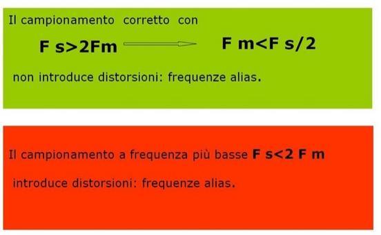Fs frequenza di campionamento ed Fm massima frequenza contenuta nel segnale.