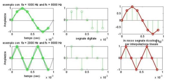 Corretto samp e ricostruzione senza aliasing.Siamo al di sotto della frequenza di Nyquist: non ci sono alias.Nella ricostruzione viene conservata sia frequenza che la fase del segnale.