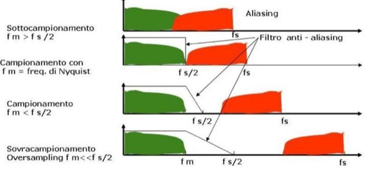 Il sampling rate di regola va scelto con un margine superiore del 20% del valore del rate di Nyquist. L'Hi Fi riproduce tutta la gamma audio fino a 20 KHz. Il rate di Nyquist 40 KHz + 20% fornisce fs=48000 Hz
