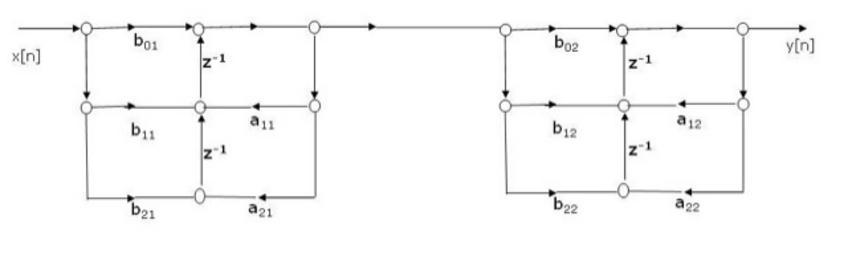 Struttura in cascata per un sistema del quarto ordine con forma trasposta per ciascun sottosistema del 2° ordine.