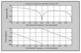 Risposta in frequenza del filtro dell'esempio #1.