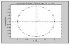Pole-zero plot con function zplane([1 zeros(1,15) -1],[1 zeros(1,3) -1 zeros(1,4)]).