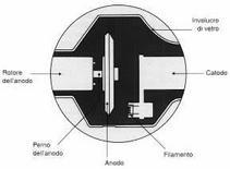 Tubo radiogeno