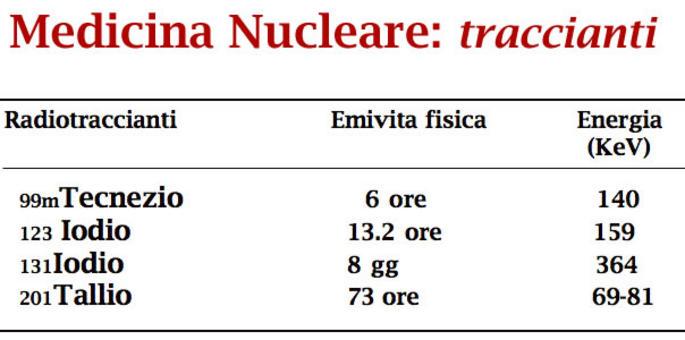 Medicina Nucleare: traccianti
