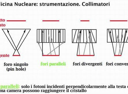 Medicina Nucleare: strumentazione. Collimatori