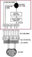 Medicina Nucleare: strumentazione. Circuito elettronico