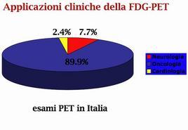 Applicazioni cliniche della FDG-PET