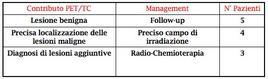 La PET/TC ha cambiato il management in 12 pazienti