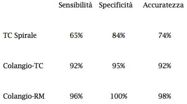 Soto JA et al., AJR 2000