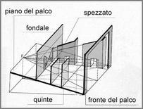 Schema sintetico dei più diffusi elementi di scena, disegno di Alessandra Pagliano. Fonte: Pagliano A., Il disegno dello spazio scenico, Hoepli 2002
