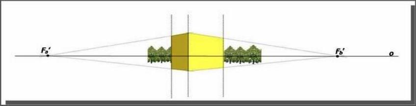 Determinazione della retta d'orizzonte. Fonte: Gesuele A., Pagliano A., Verza V., La geometria animata, Cafoscarina 2007