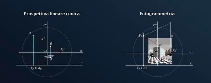 Determinazione della retta fondamentale mediante un segmento verticale di misura nota. Fonte: Gesuele A., Pagliano A., Verza V., La geometria animata, Cafoscarina 2007