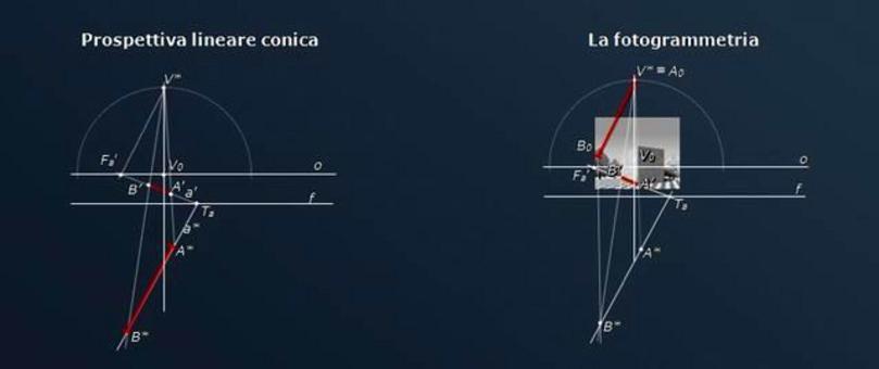 Determinazione della retta fondamentale mediante un segmento orizzontale di misura nota, con il metodo del ribaltamento. Fonte: Gesuele A., Pagliano A., Verza V., La geometria animata, Cafoscarina 2007
