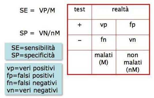Le stime delle misure di accuratezza e della valutazione delle probabilità (pre/post test)