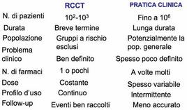 Differenze tra RCCT e normale pratica clinica