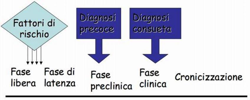 Fattori di rischio e diagnosi